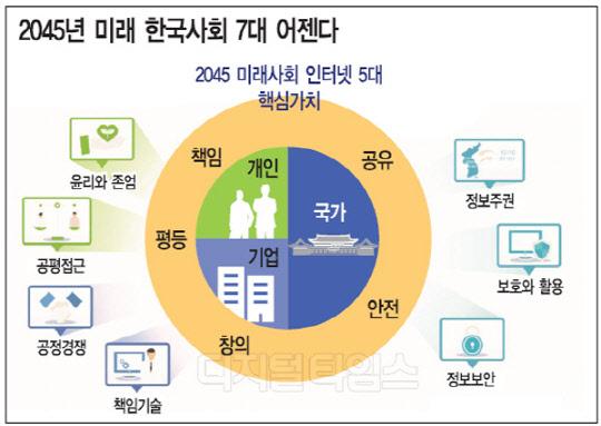 [알아봅시다] 미래 한국 인터넷사회 7대 어젠다
